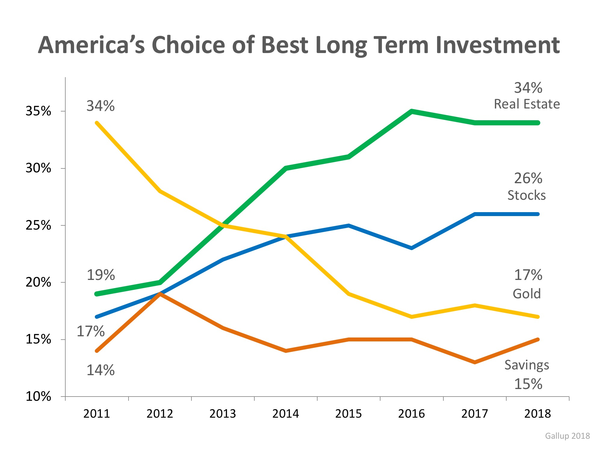 Real Estate Tops Best Investment Poll for 5th Year Running | MyKCM