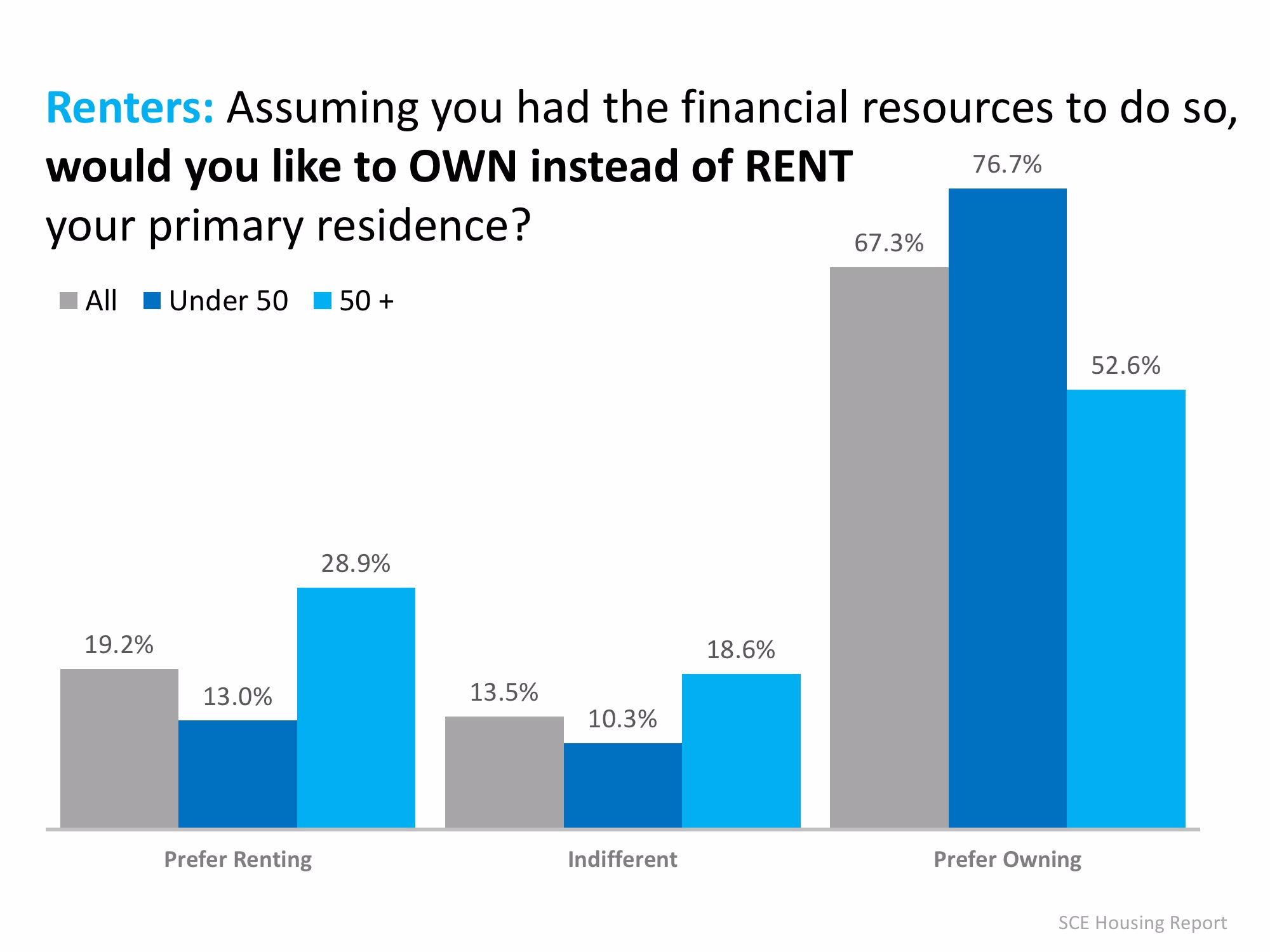 Renters Under 50 Want to Buy a Home! | MyKCM