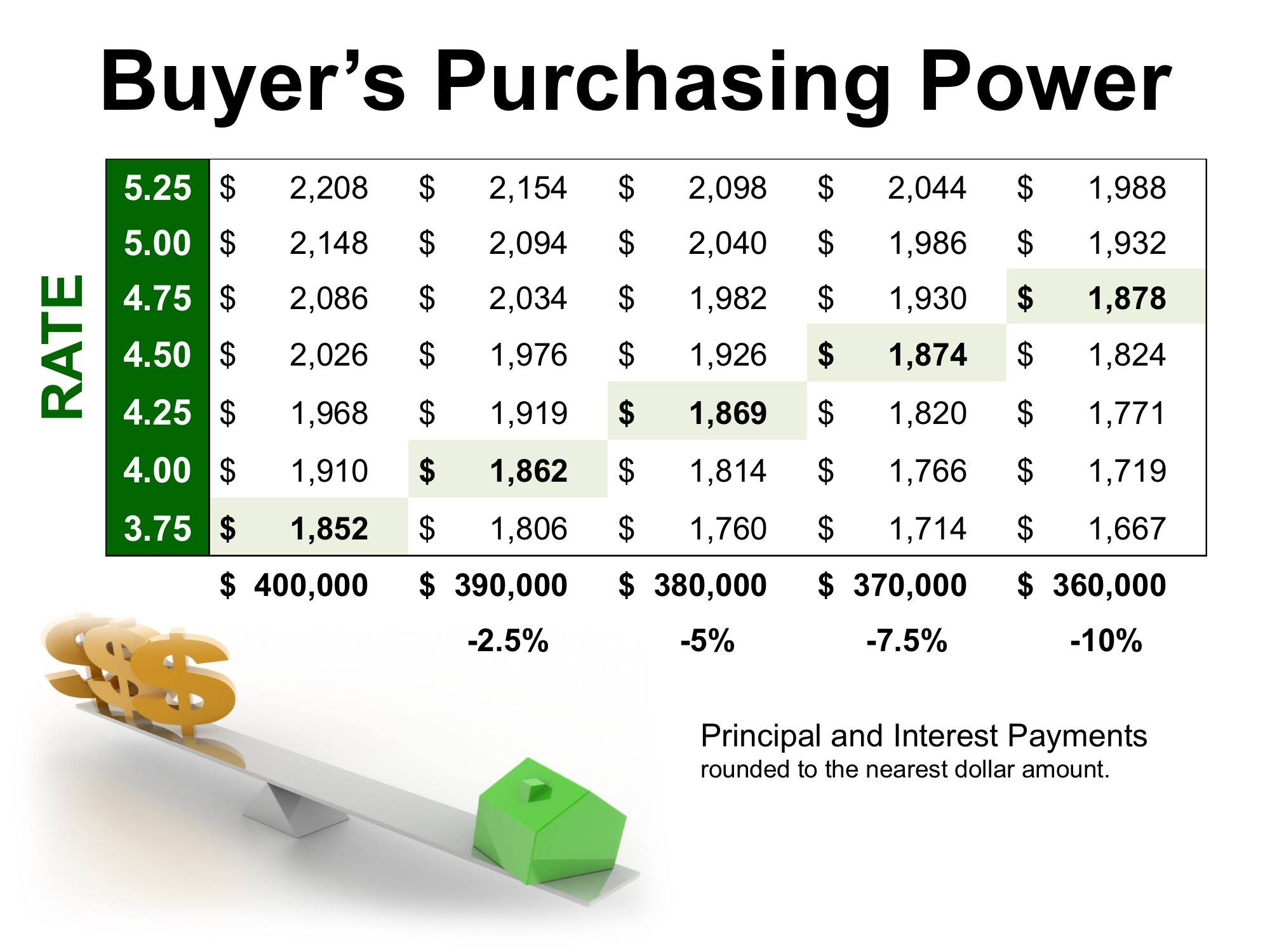 How Current Interest Rates Can Have a High Impact on Your Purchasing Power | MyKCM