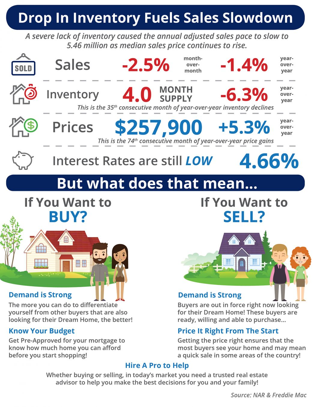Drop in Inventory Fuels Sales Slowdown [INFOGRAPHIC] | MyKCM
