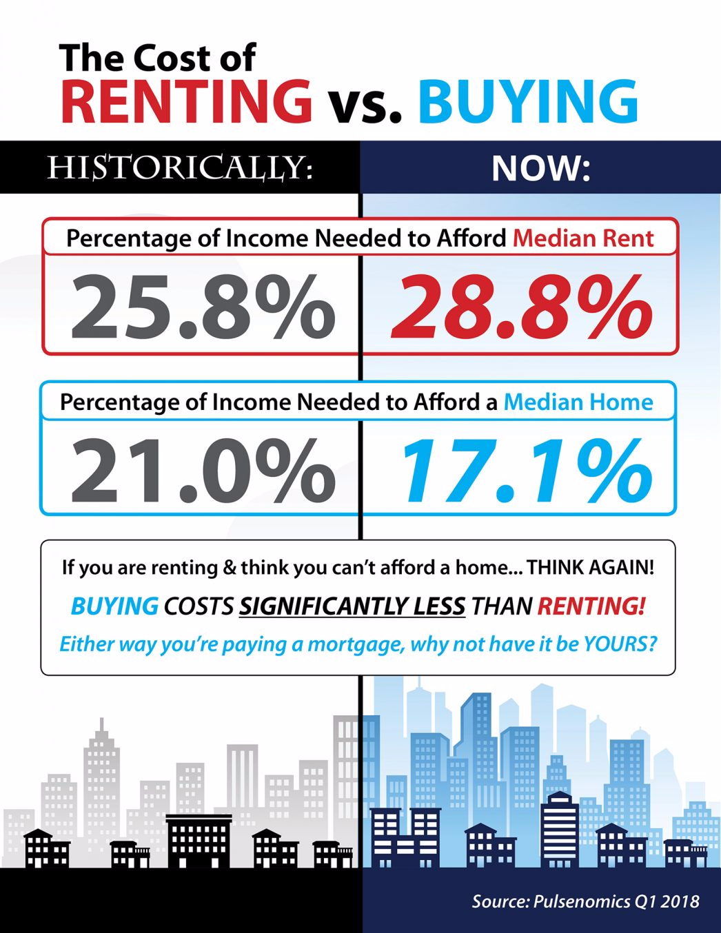 The Cost of Renting vs. Buying [INFOGRAPHIC] | MyKCM