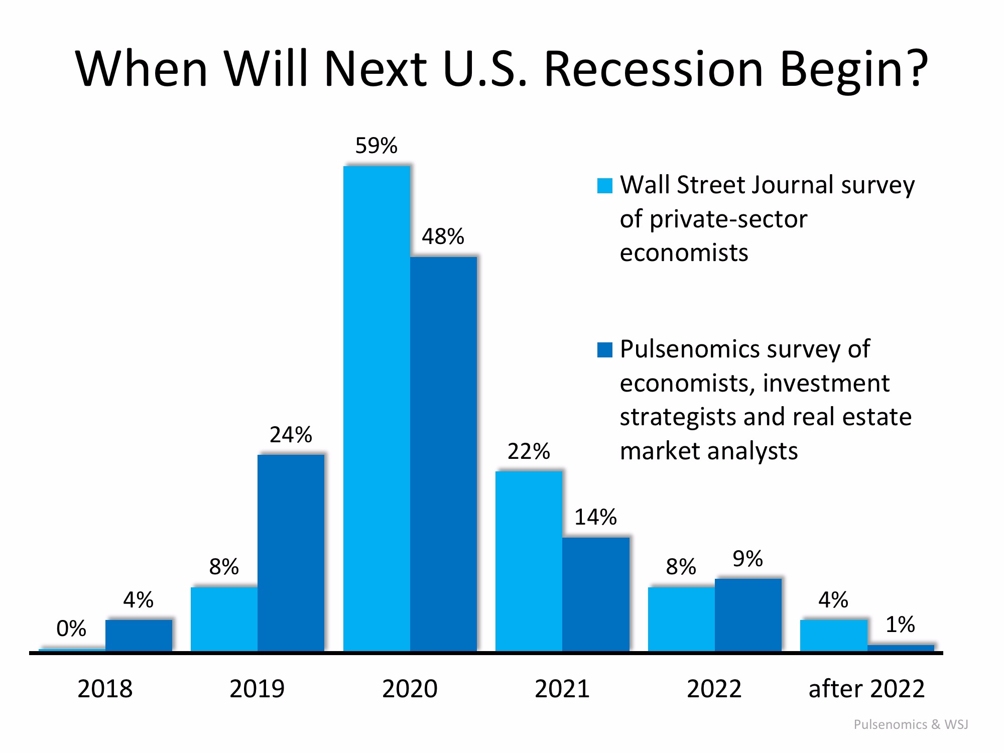 Next Recession in 2020? What Will Be the Impact? | MyKCM