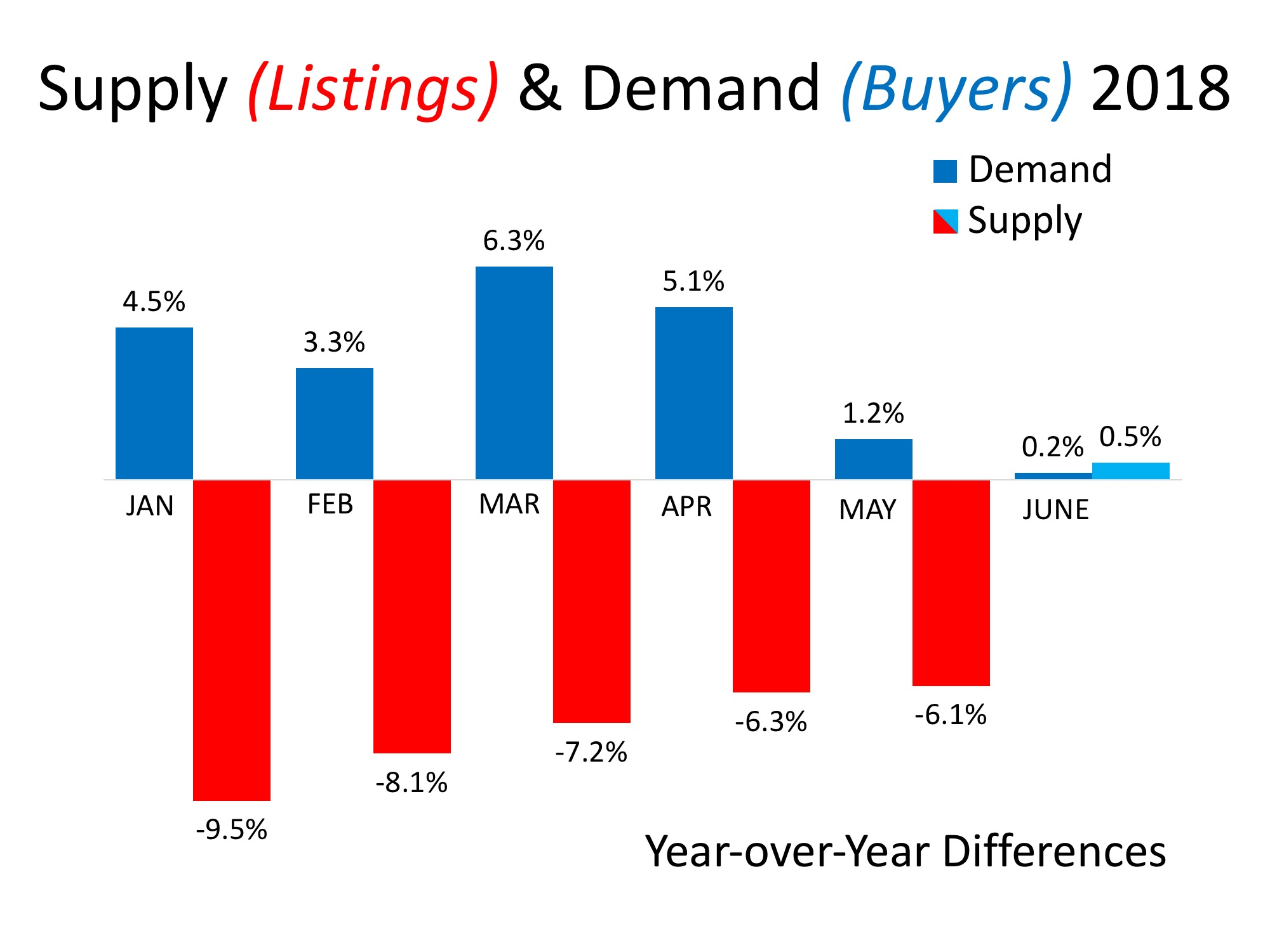 Supply & Demand Will Determine Future Home Values | MyKCM