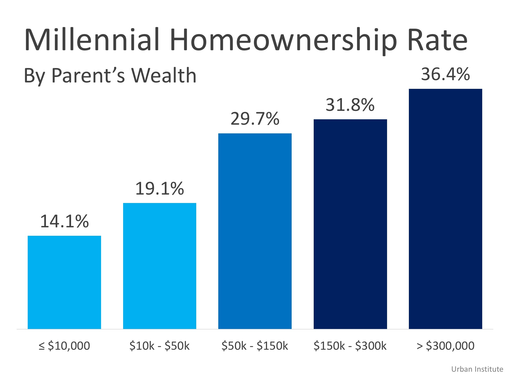 Homeownership is a Dominant Gene | MyKCM