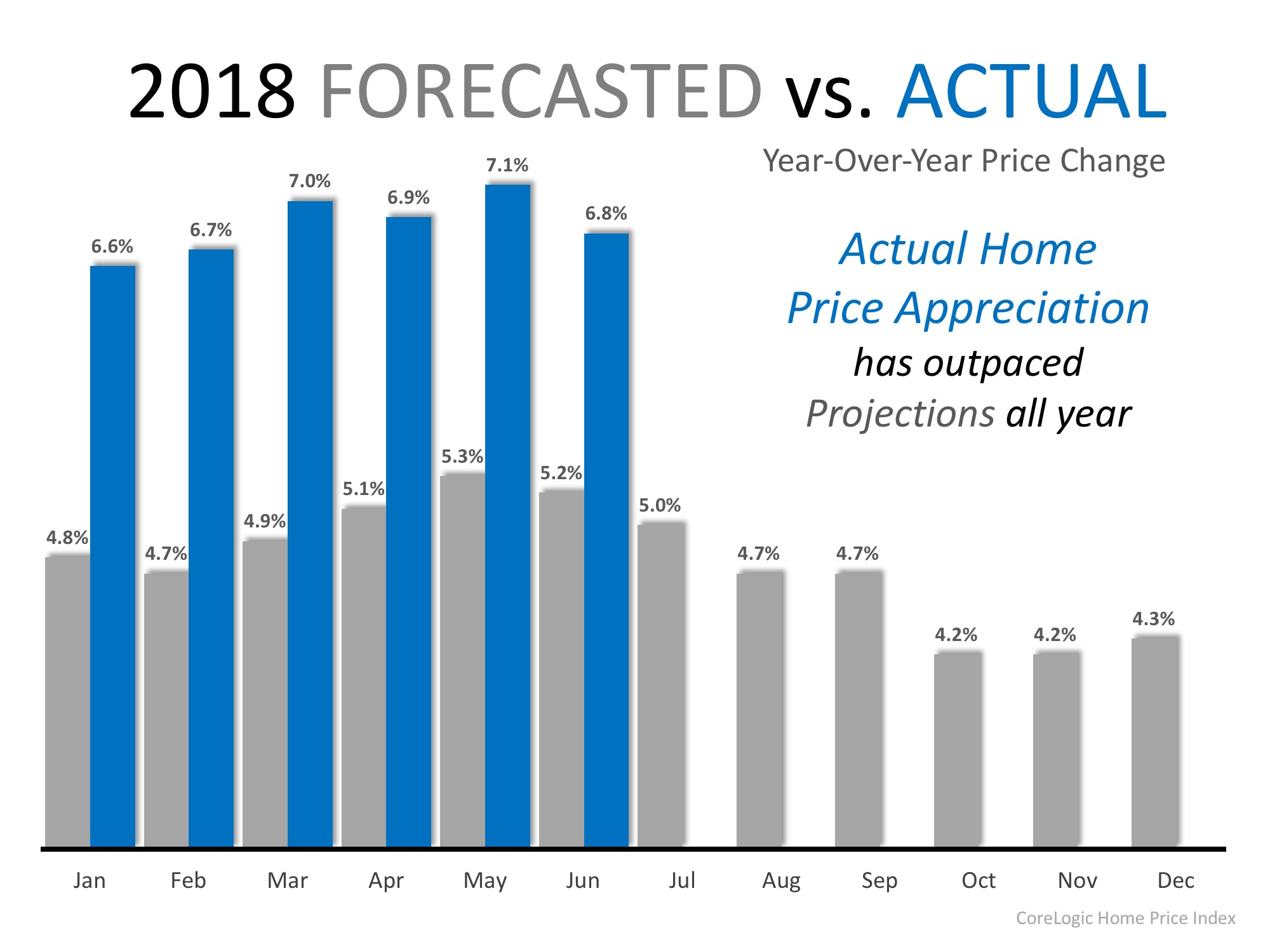 Home Prices Have Appreciated 6.9% in 2018 | MyKCM