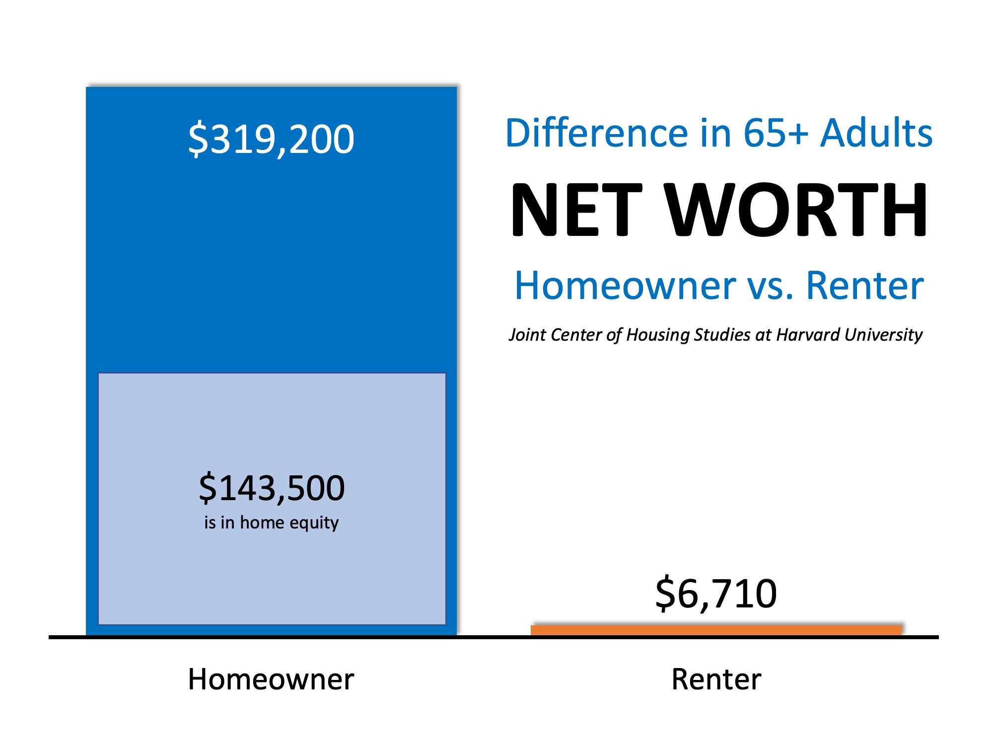 Homeowners Aged 65+ Have 48x More Net Worth Than Renters | MyKCM