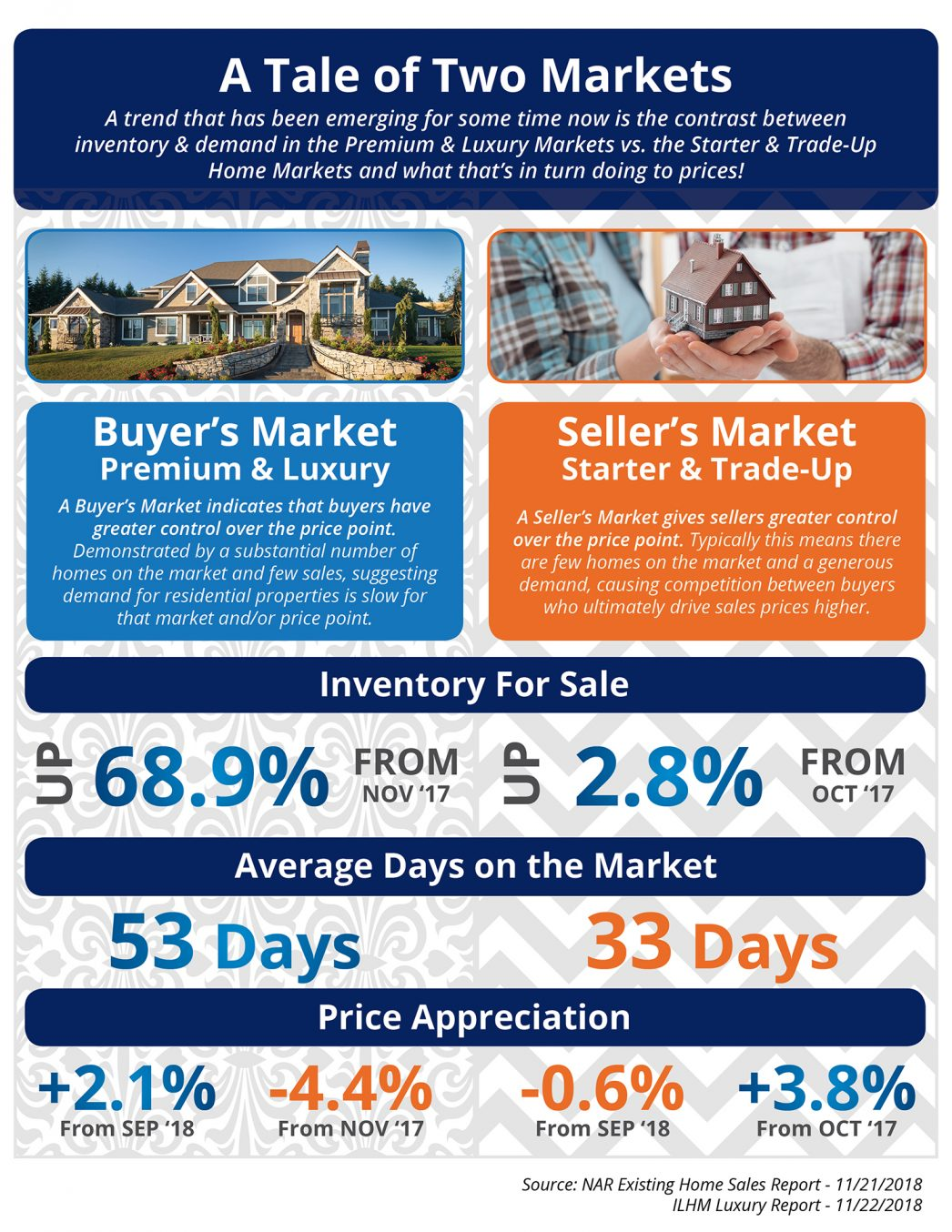 The Tale of Two Markets [INFOGRAPHIC] | MyKCM