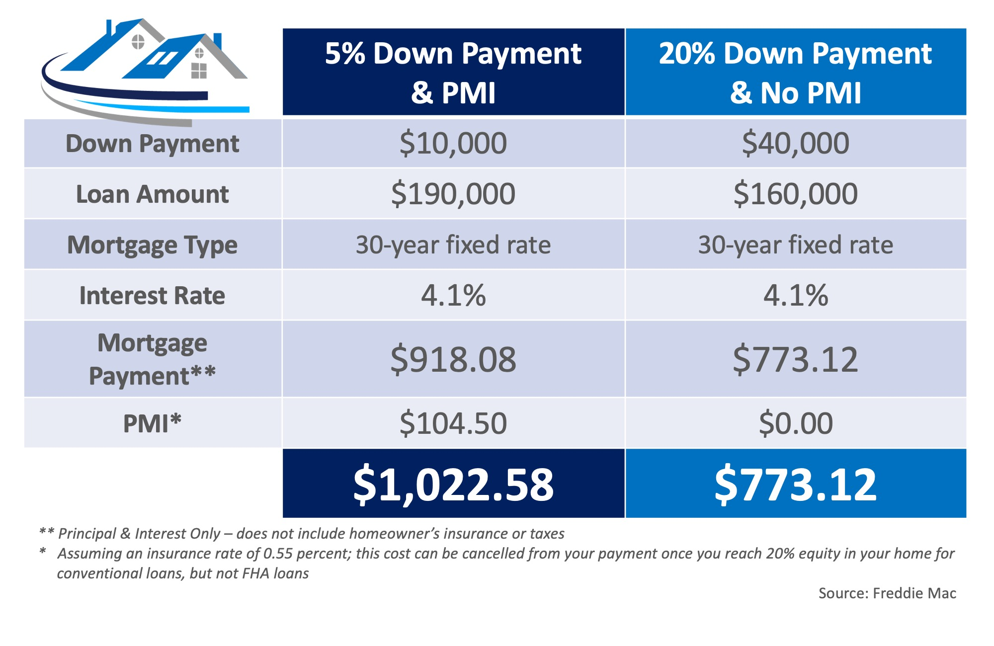 What You Need to Know About Private Mortgage Insurance (PMI)   MyKCM