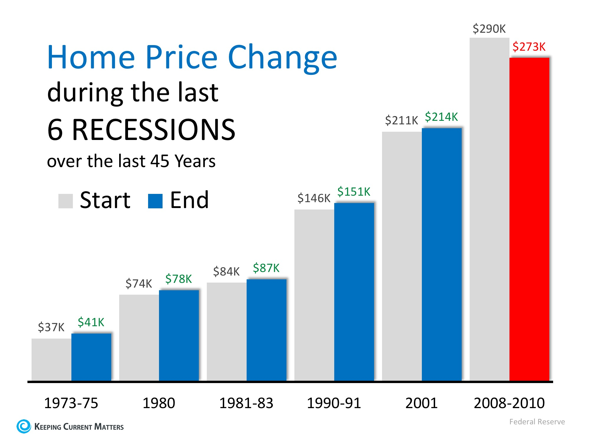 Next Recession in 2020? What Will Be the Impact?   Keeping Current Matters