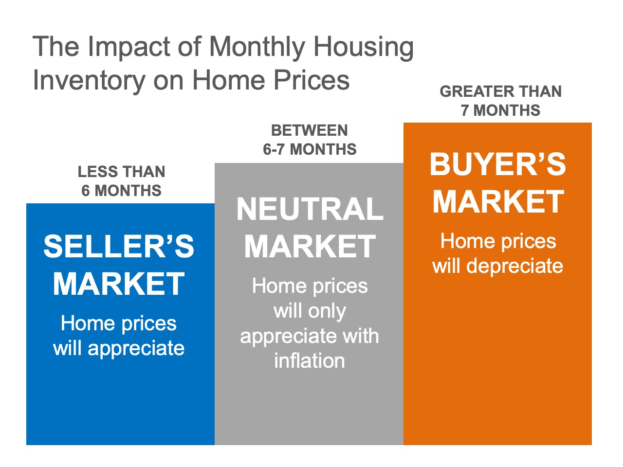 Existing-Home Sales Report Indicates Now Is a Great Time to Sell   MyKCM