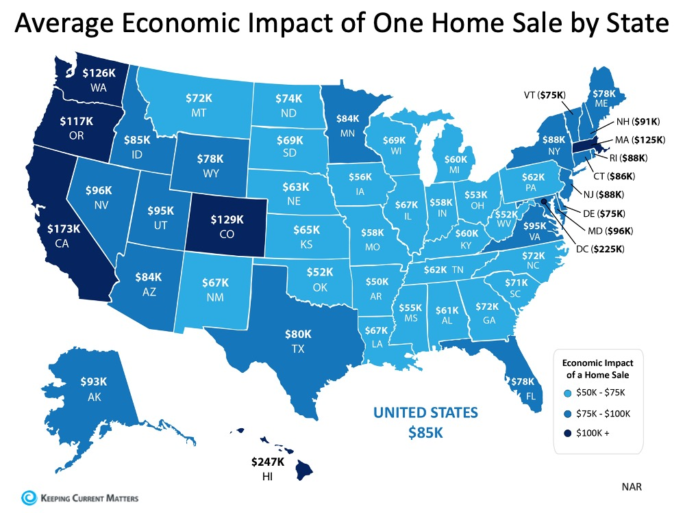 The Economic Impact of Buying a Home | Keeping Current Matters
