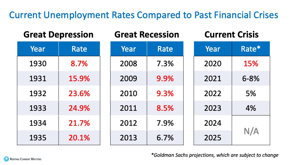 Will Surging Unemployment Crush Home Sales? | Keeping Current Matters