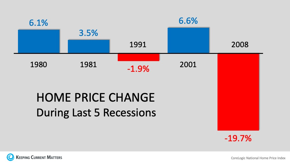Recession? Yes. Housing Crash? No. | Keeping Current Matters