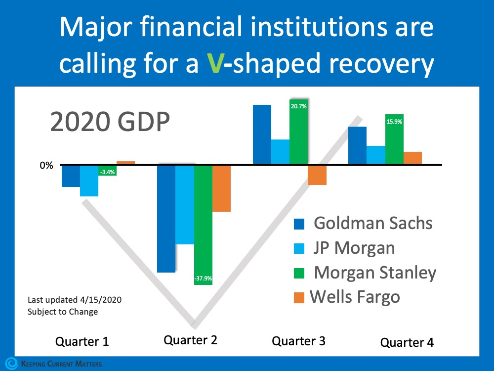 Will This Economic Crisis Have a V, U, or L-Shaped Recovery? | Keeping Current Matters