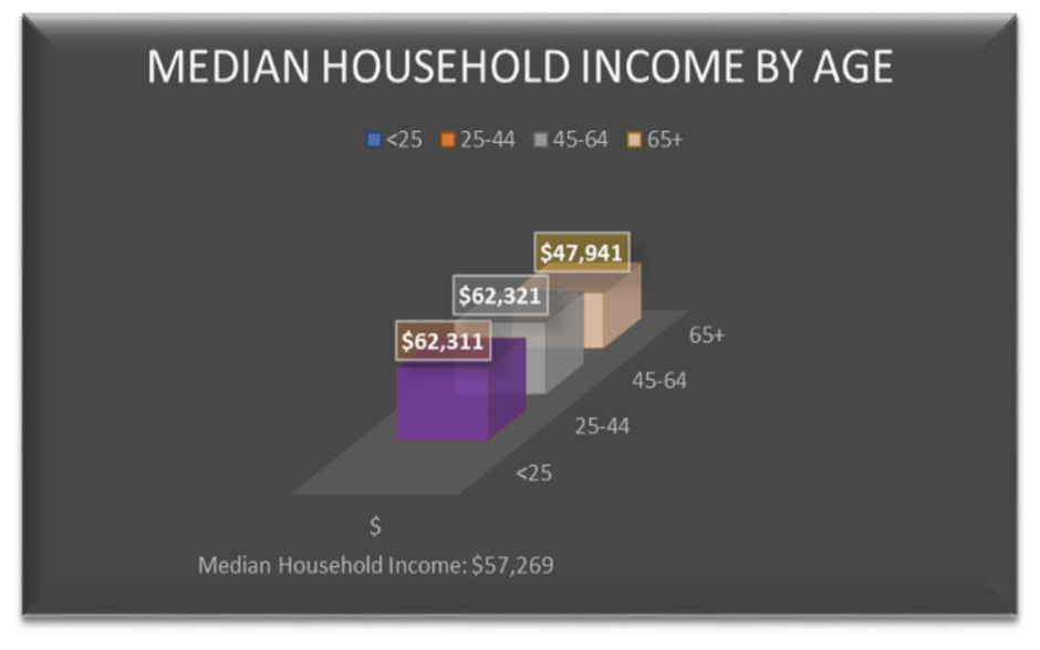 alt=Median Household income by age group chart for those in Valparaiso, Florida.