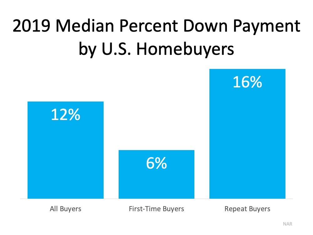 Do You Have Enough Money Saved for a Down Payment? | Fontaine Family - The Real Estate Leader