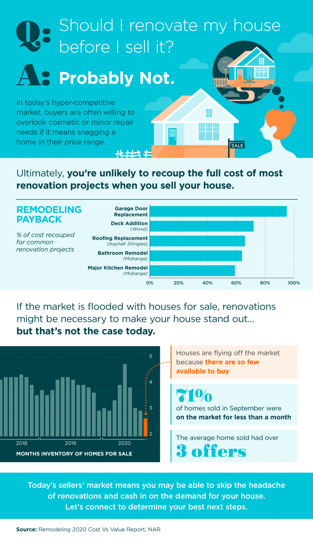 Should I Renovate My House Before I Sell It? [INFOGRAPHIC] | Maine Real Estate Blog | Fontaine Family - The Real Estate Leader | Auburn, Scarborough, Maine