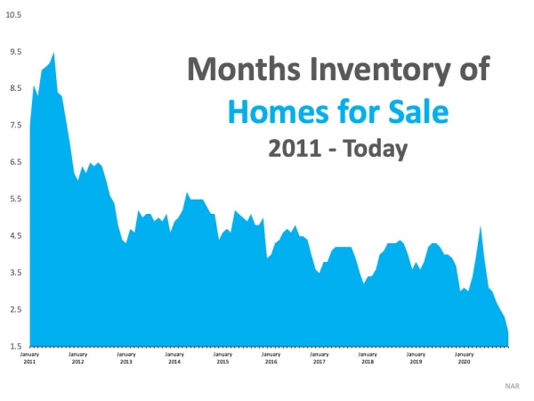 What Record-Low Housing Inventory Means for You | Maine Real Estate Blog