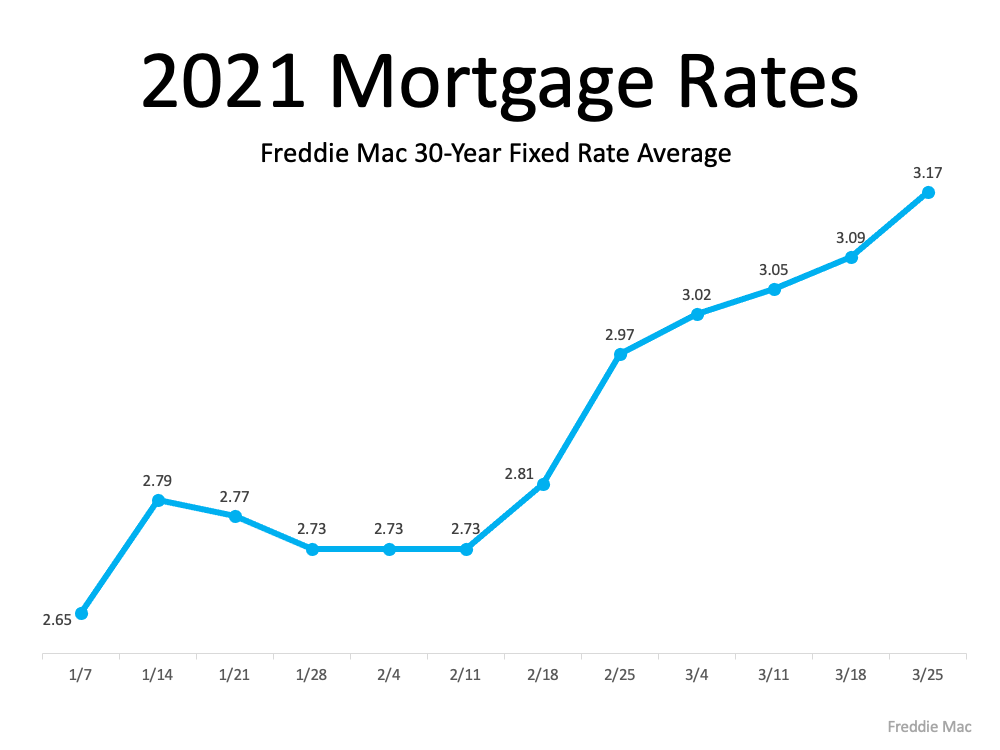 How a Change in Mortgage Rate Impacts Your Homebuying Budget | Maine Real Estate Blog | Fontaine Family - The Real Estate Leader | Auburn, Scarborough, Maine