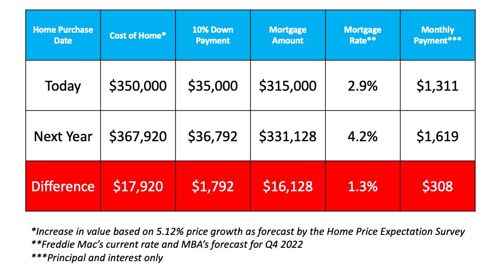 Diving Deep into Today's Biggest Buyer Concerns | MyKCM