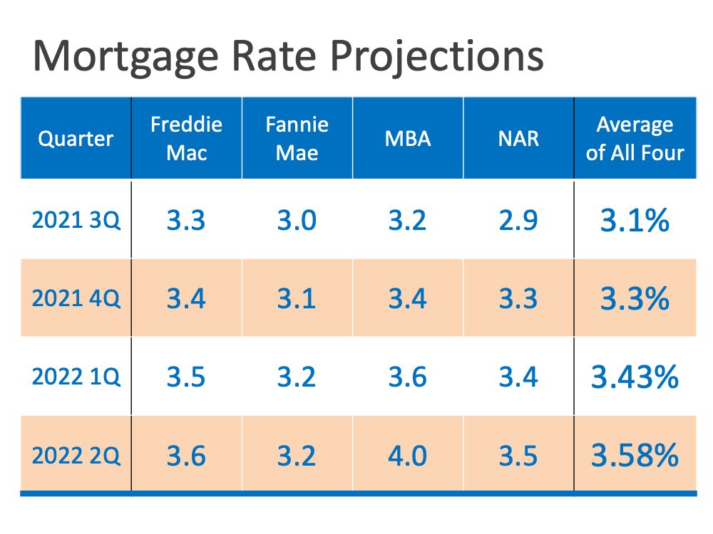 Mortgage Rate Projections   Fontaine Family Team