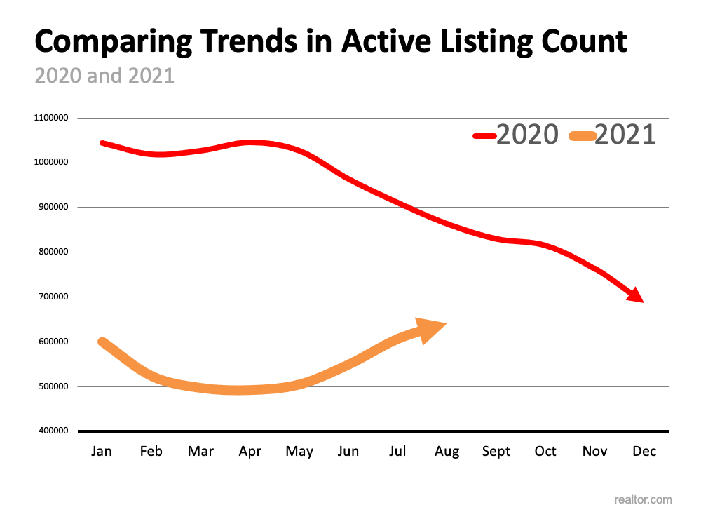 Is the Number of Homes for Sale Finally Growing? | Fontaine Family - The Real Estate Leader
