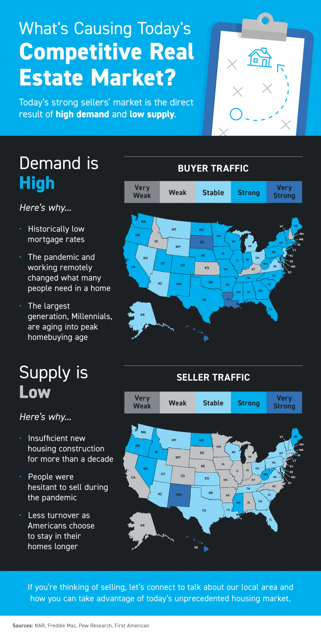 What's Causing Today's Competitive Real Estate Market? [INFOGRAPHIC]   Fontaine Family Team