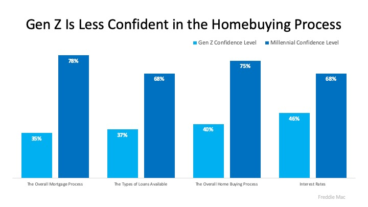 How Trusted Professionals Make Homebuying Easier to Understand | MyKCM