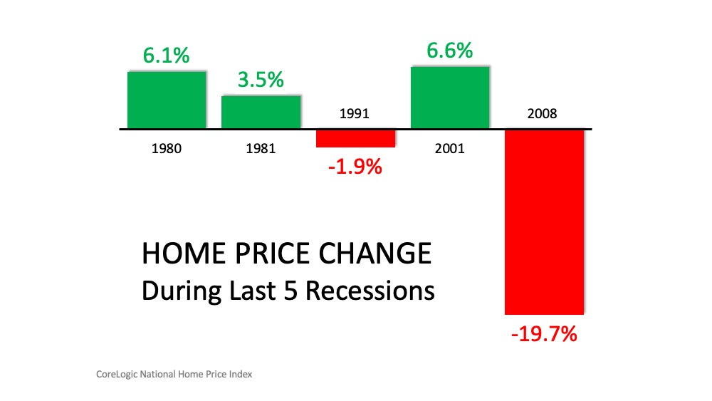Three Reasons Why This Is Not a Housing Crisis | MyKCM