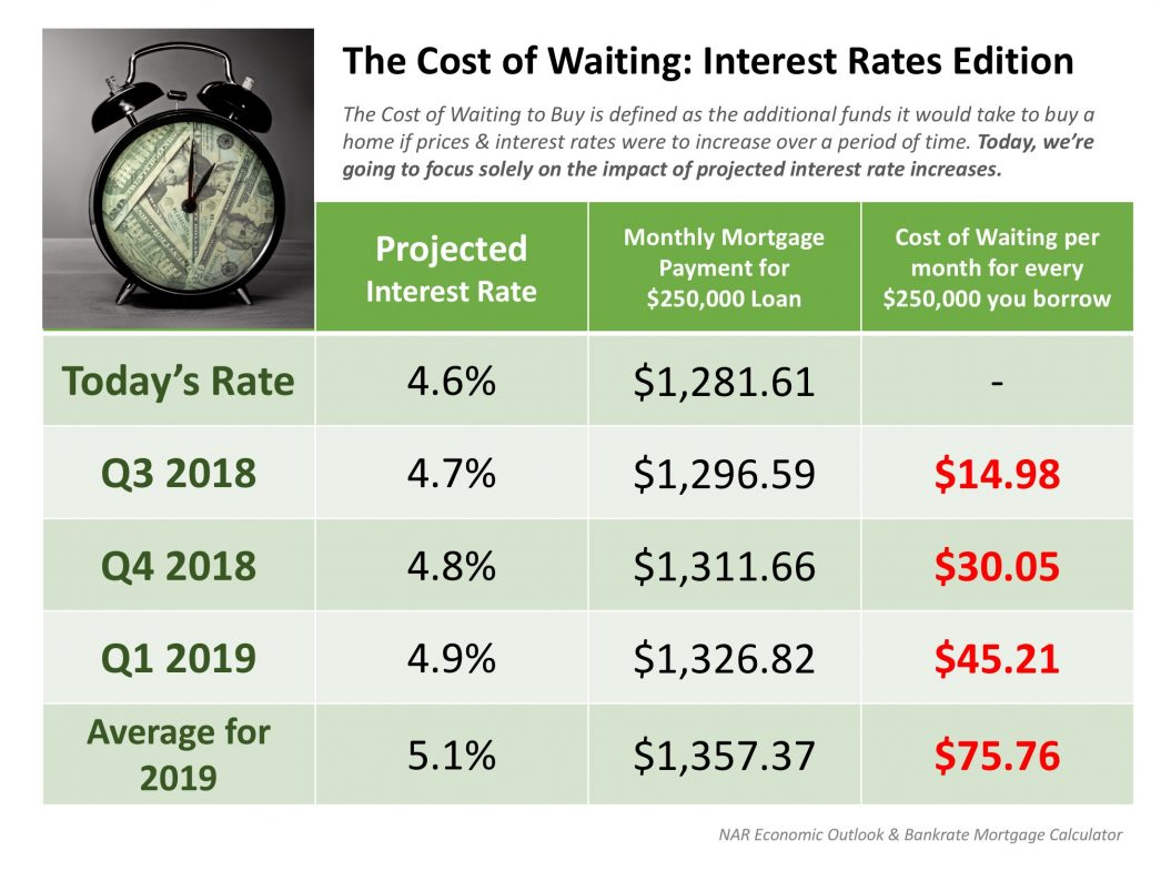 The Cost of Waiting: Interest Rates Edition [INFOGRAPHIC] | MyKCM