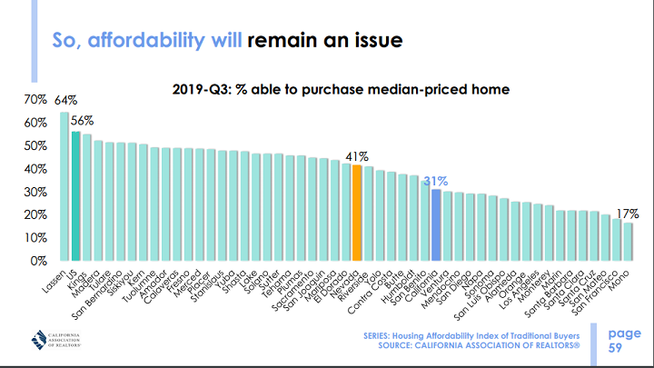 California house affordability index by county (California Association of REALTORS)