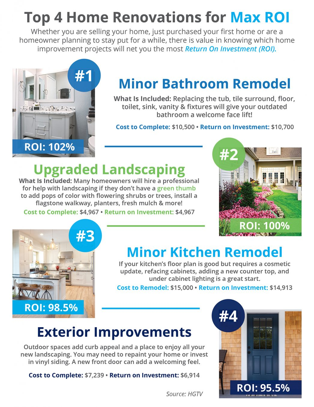 Top 4 Home Renovations for Max ROI [INFOGRAPHIC] | MyKCM