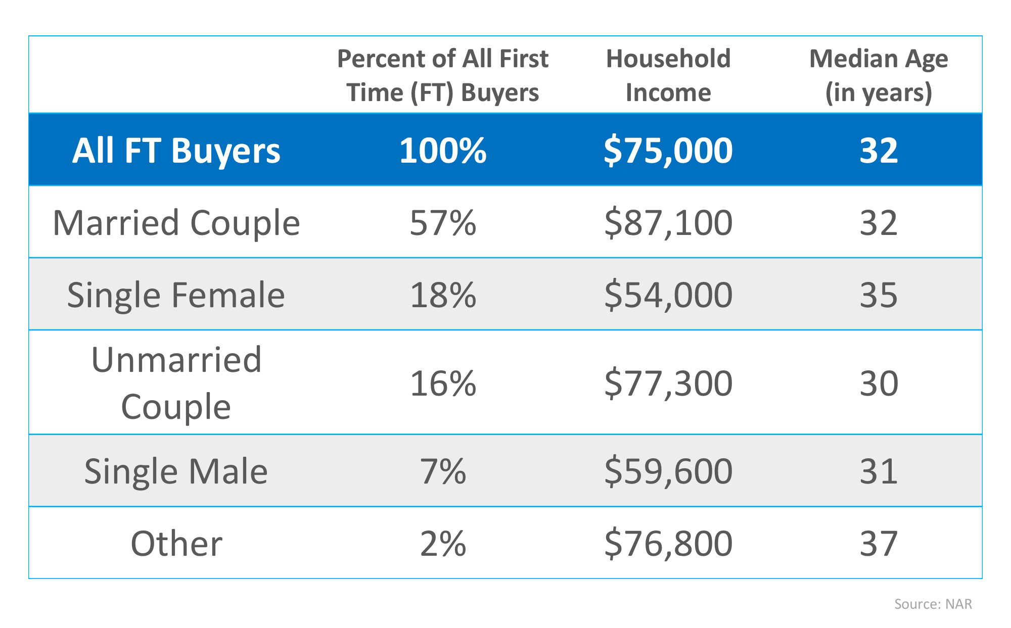 Are You Wondering If You Can Buy Your First Home? | MyKCM