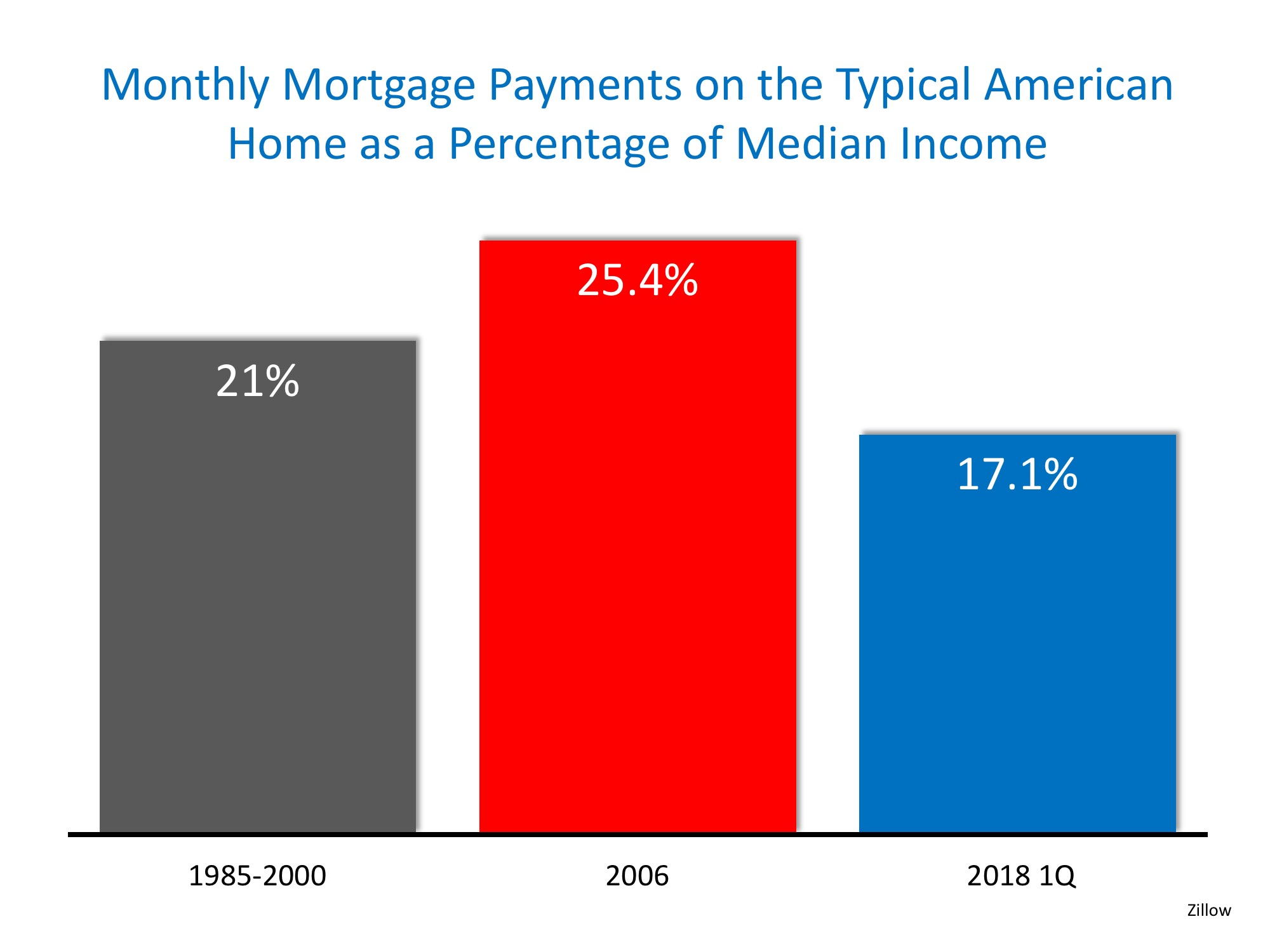 Homes More Affordable Today than 1985-2000 | MyKCM