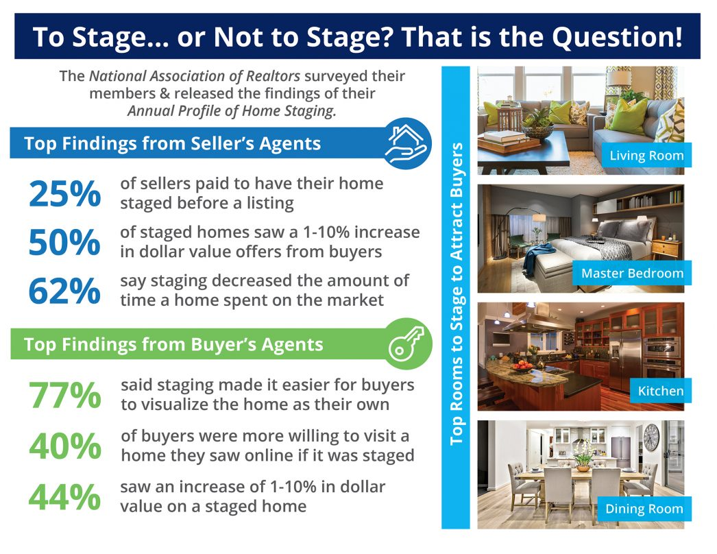 Want to Sell Your House Faster? Don�t Forget to Stage! [INFOGRAPHIC] | MyKCM