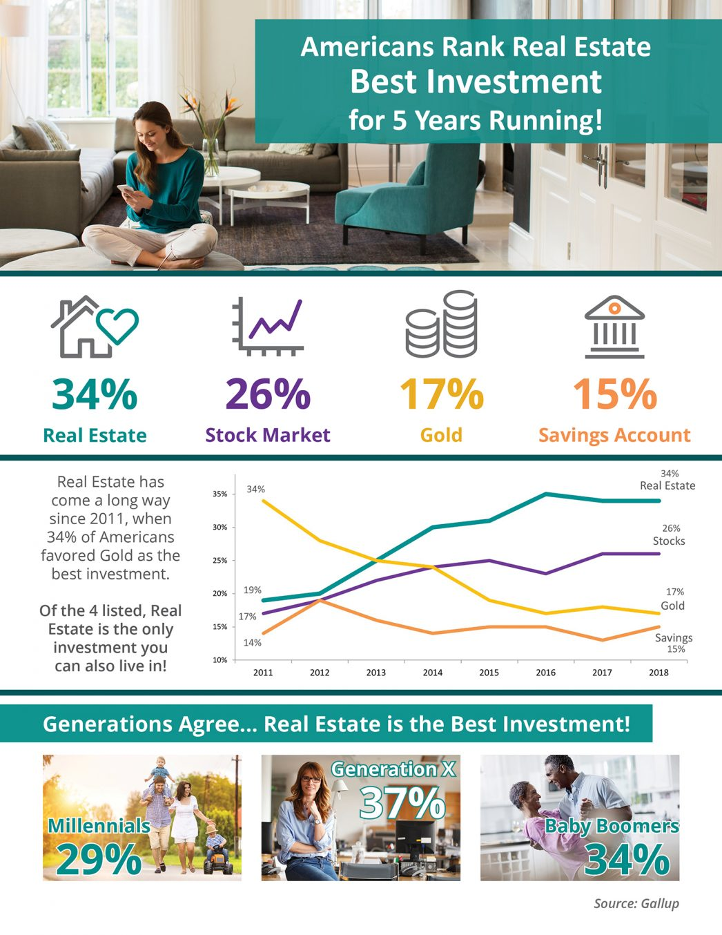 Americans Rank Real Estate Best Investment for 5 Years Running! [INFOGRAPHIC] | MyKCM