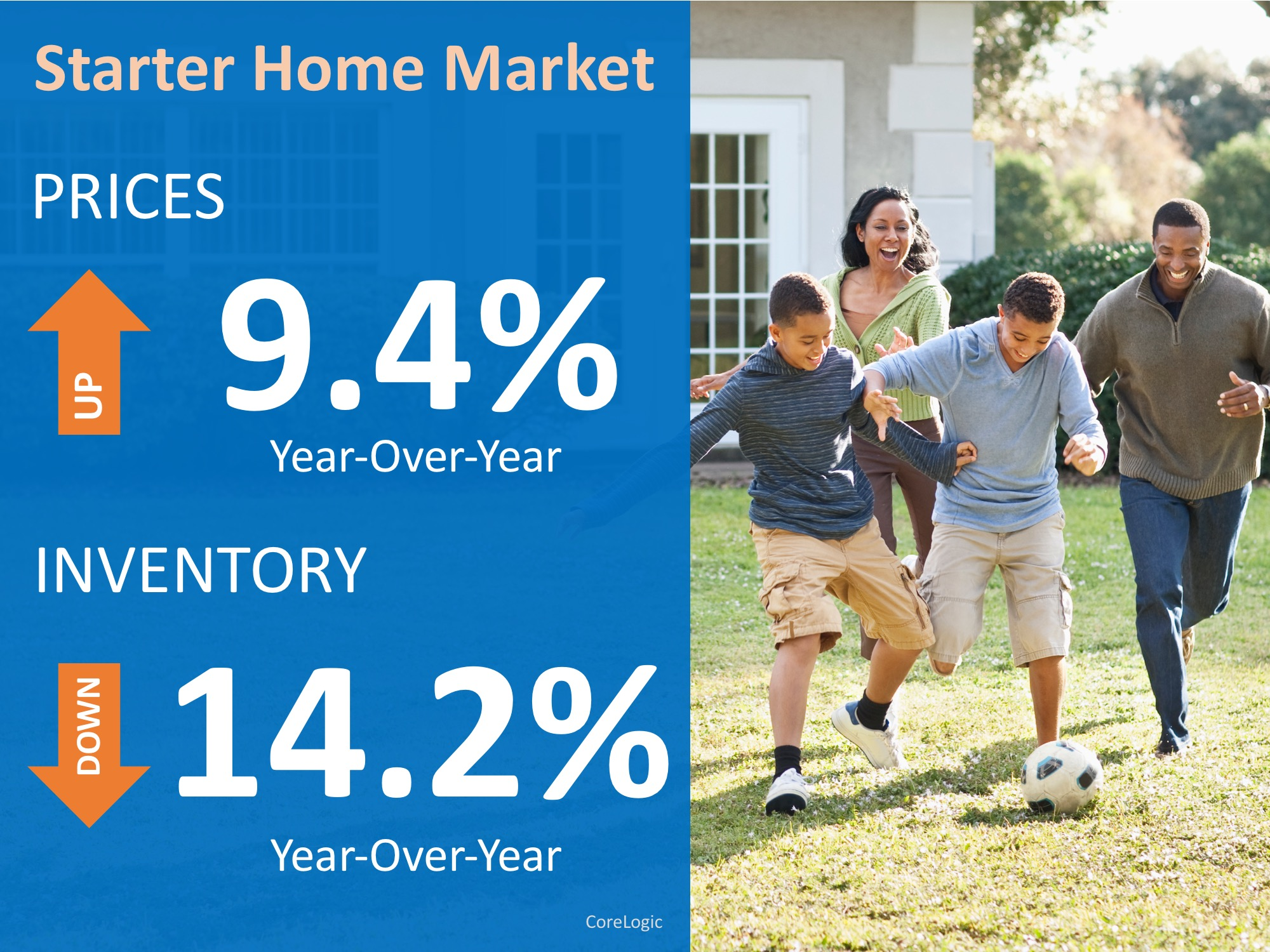 Have You Outgrown Your Starter Home? | MyKCM