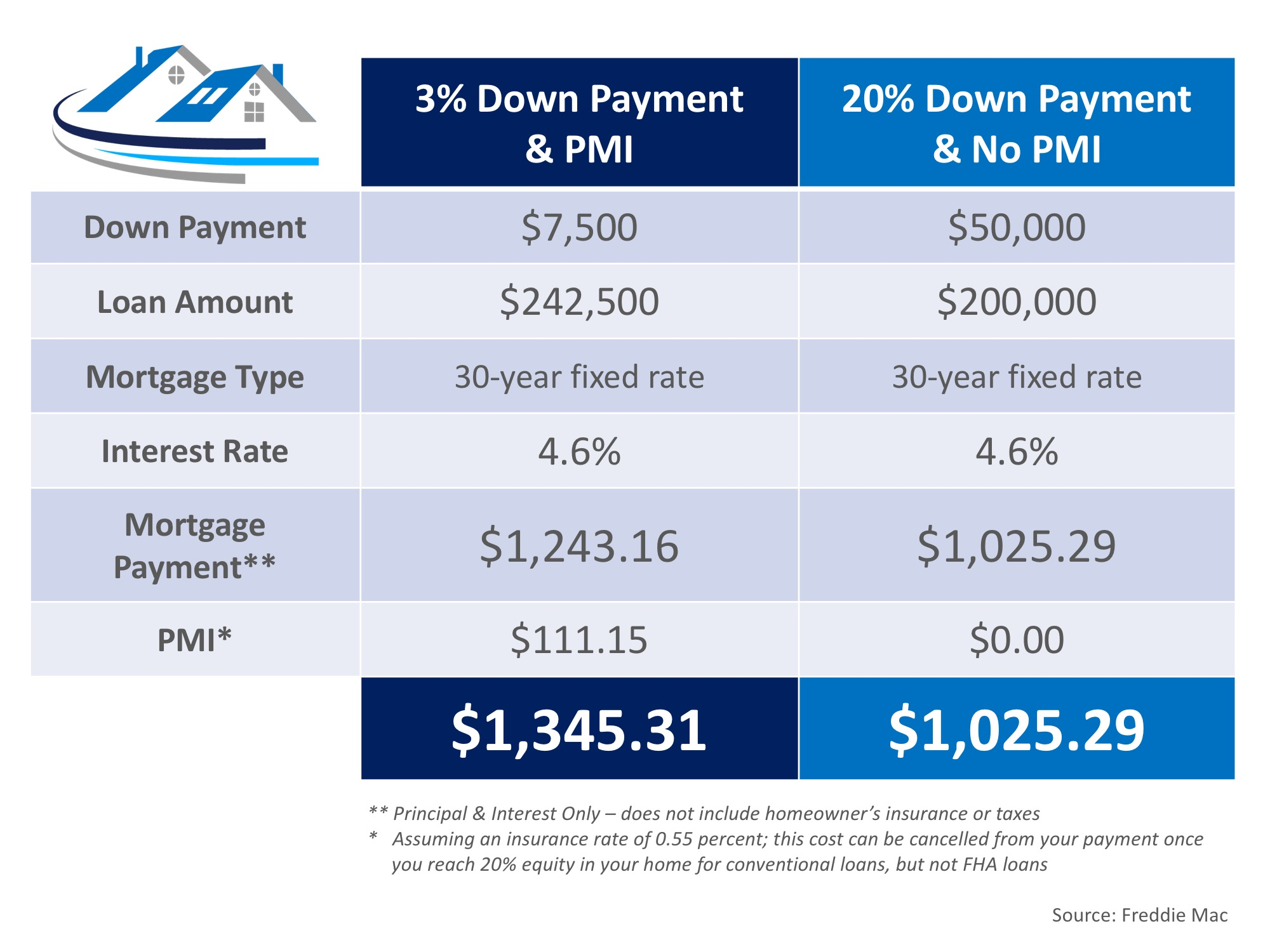 The Cost of NOT Paying PMI | MyKCM