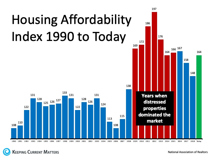 Homes Are More Affordable Today, Not Less Affordable | Keeping Current Matters