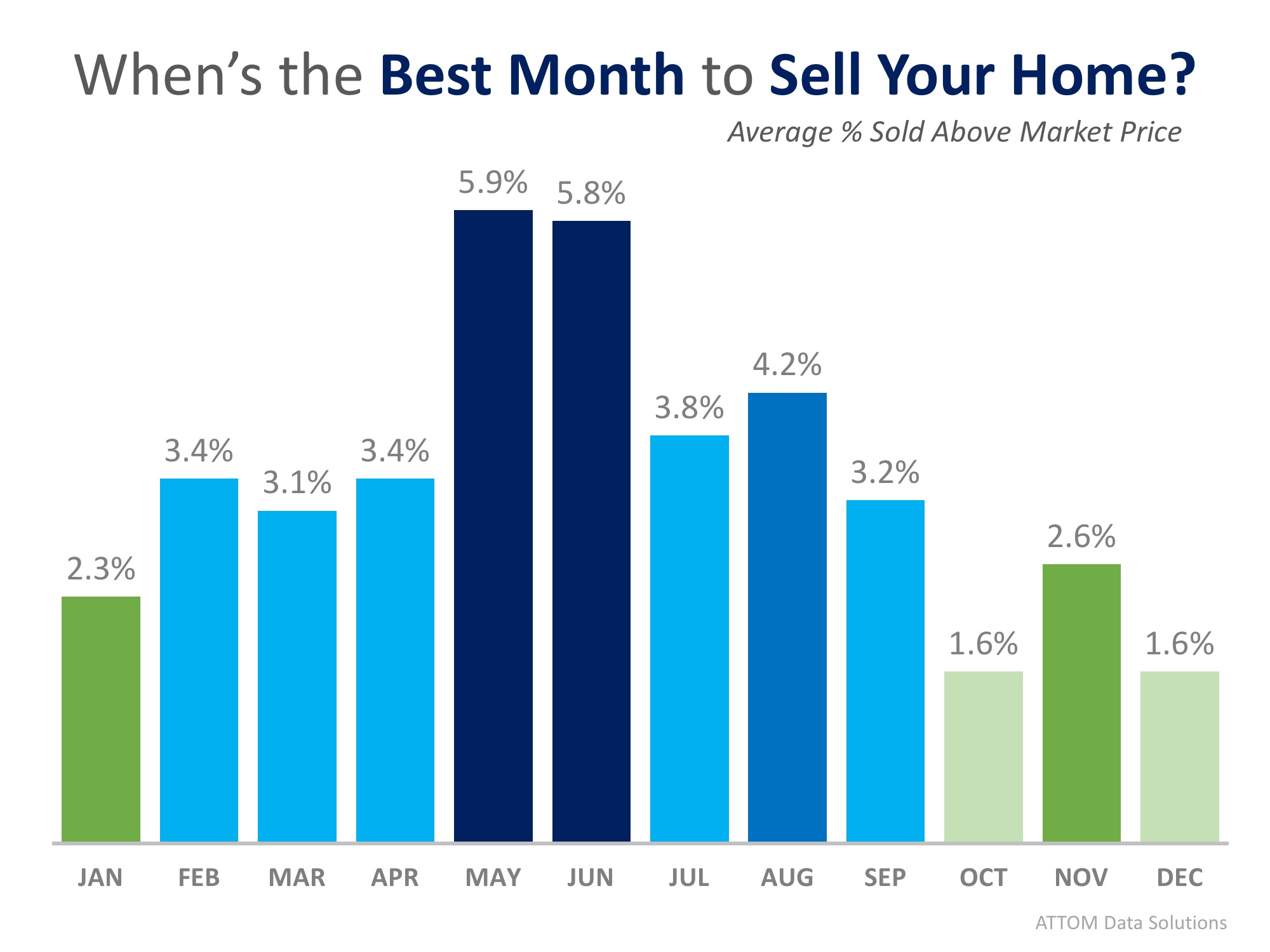 This Just In: Data Says May is the Best Month to Sell Your Home | MyKCM