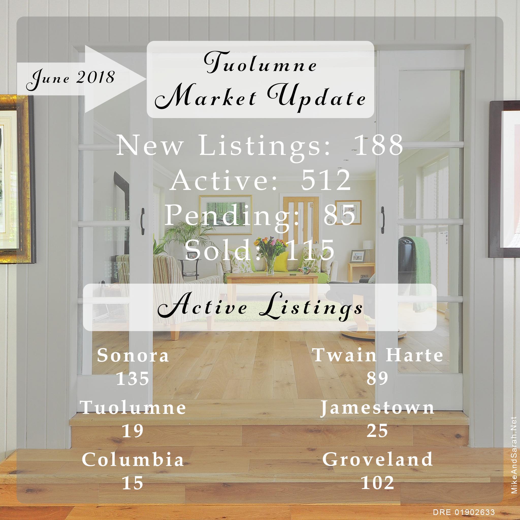 Tuolumne MLS Housing Market Snapshot