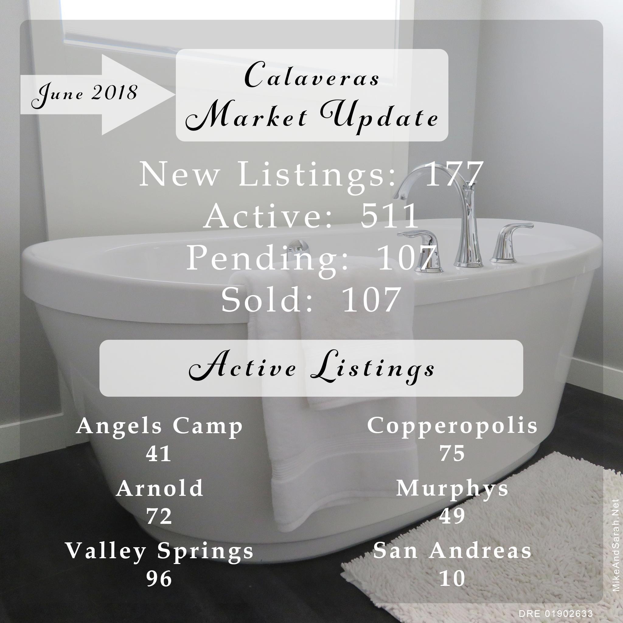 Calaveras MLS Housing Market Update