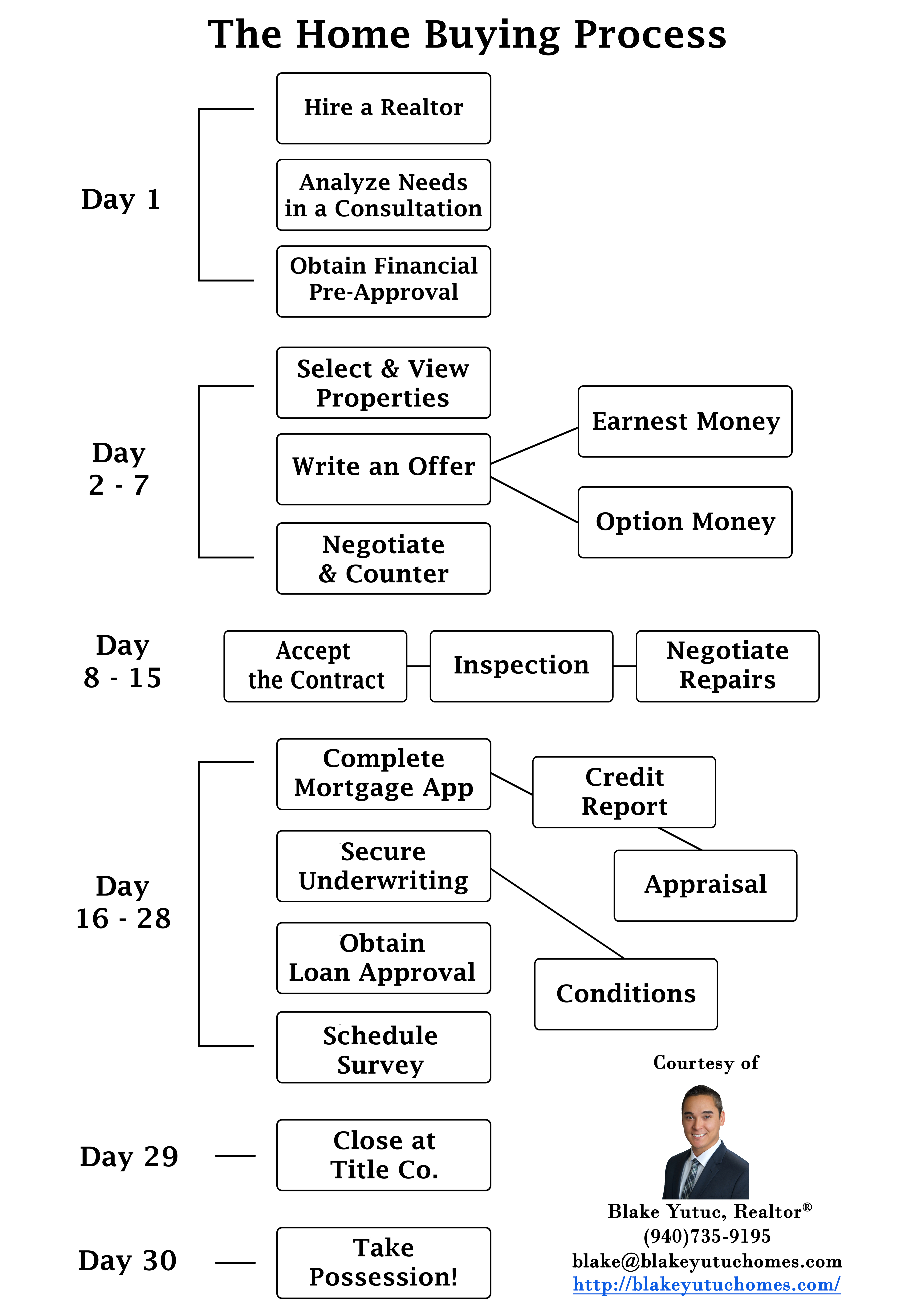 The home buying process flow chart